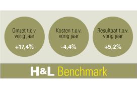 Eerste H&L Benchmark een feit