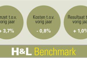 H&L Benchmark: Omzetstijging zet door in tweede kwartaal