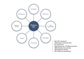 DST stopt met Marktinformatiemodule