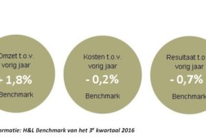 20,2% omzetstijging in september 2016