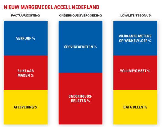 Het idee achter het nieuwe margemodel wordt in deze infographic (een impressie) verduidelijkt. Beeld ColorScan