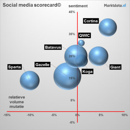Social media scorecard fietsmerken. Beeld Marktdata.nl/Van Es Marketing Services