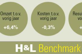 H&L Benchmark: Omzet 2e kwartaal fors gestegen