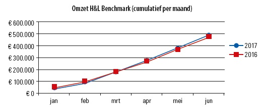 H&K Benchmark 2e kwartaal 2017 Cumulatief per maand