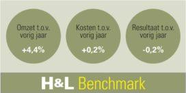 H&L Benchmark: omzetstijging zet door in 3e kwartaal