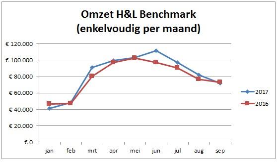 Omzet H&L Benchmark enkelvoudig per maand. Beeld H&L Accountants & Belastingadviseurs