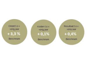 H&L Benchmark: 3,3% omzetstijging over heel 2017
